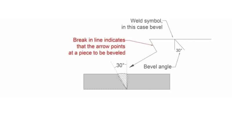 Bevel Groove With A Specified Side