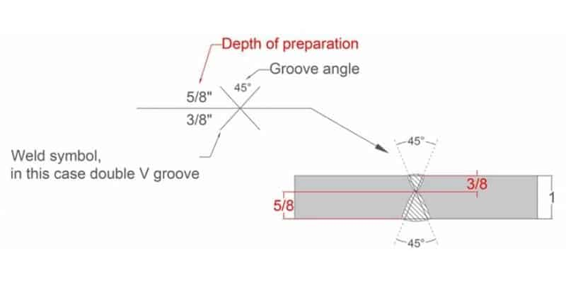 Double V Groove (Not Equal Depth)