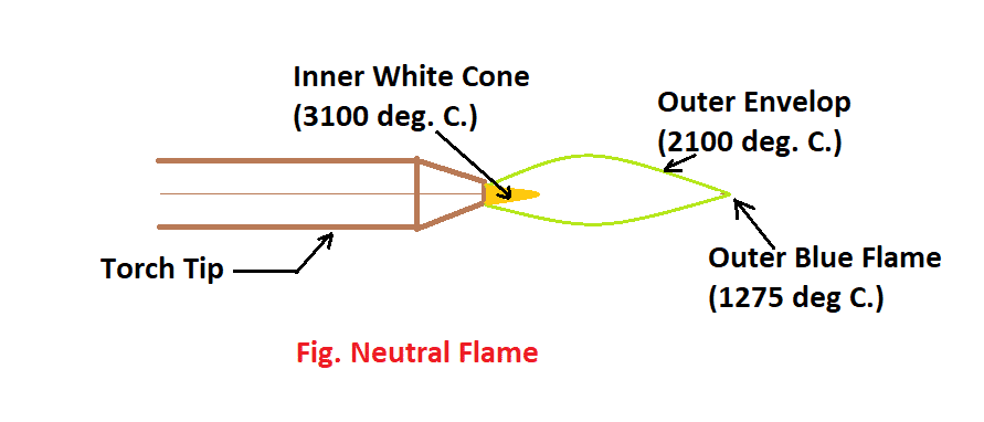 Neutral Flame for Brazing