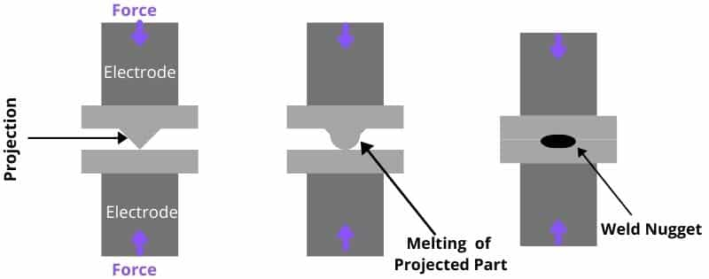 Projection Welding-PW