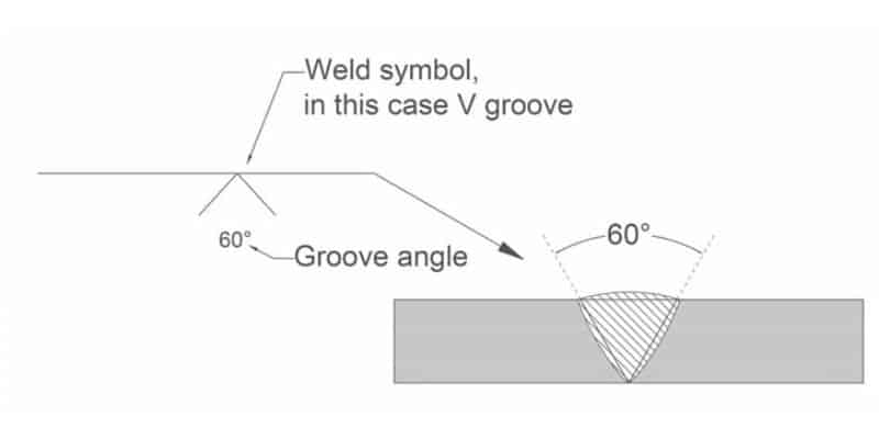 Simple V Groove