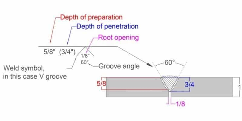V Groove (With Root Opening)