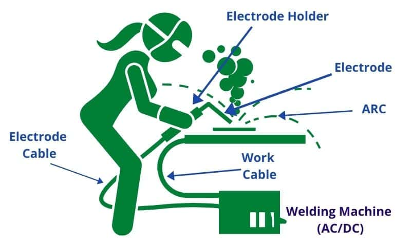 What Is Arc Welding