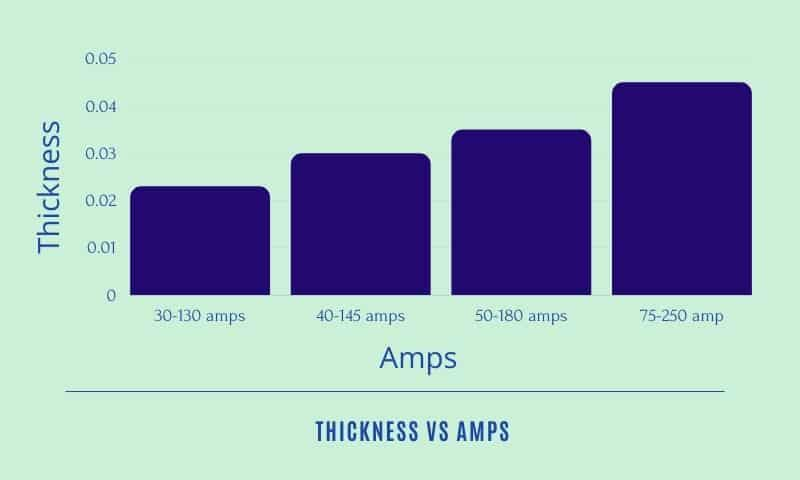 Relationship Between Amps And Thickness